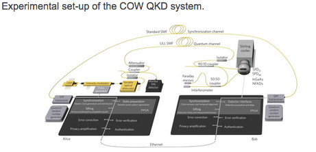 Experimental setup of the COW QKD system